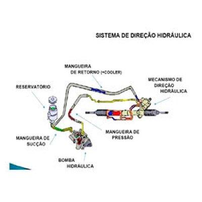 Venda de direção hidráulica para carros em SP em São Paulo - SP